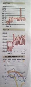 EastAfrican chart